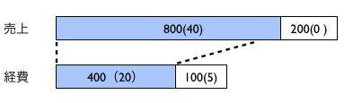 ・売上5億円超の場合は消費税の計算方法が変わる【平成23年税制改正解説その8】