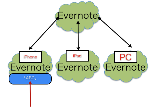 ・ Evernoteのしくみと現在の使い方