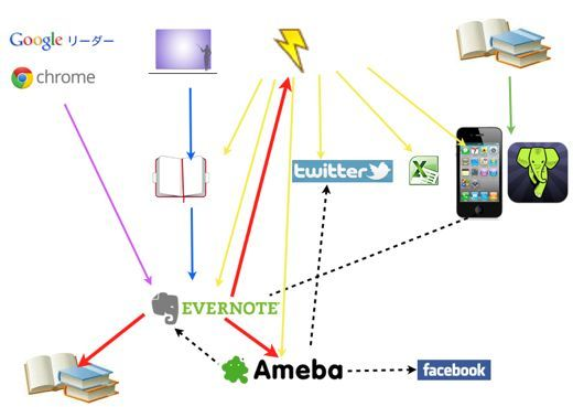 ・情報のフローを作るーEvernoteを軸とした情報整理ー