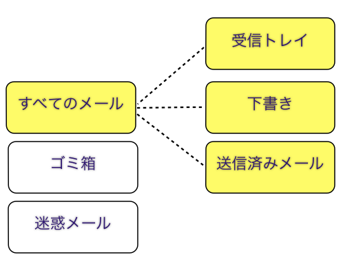 ・Gmailの構造とインボックスゼロ