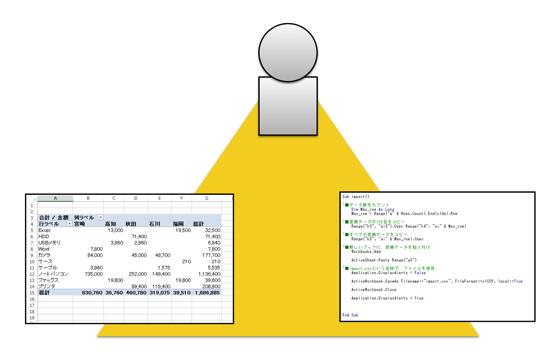 Excelを本当に活用するために必要な3要素。Excelとマクロと人