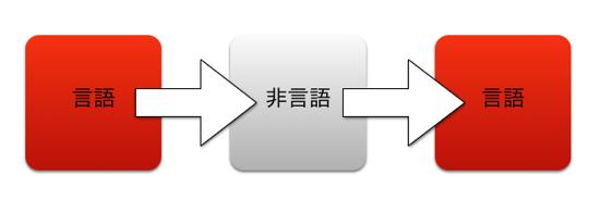 言語非言語言語