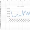 Excelグラフの縦や斜めになった項目を修正する方法