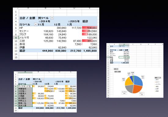 売上を細かく分析するならExcelのピボットテーブル、データバー、グラフがおすすめ