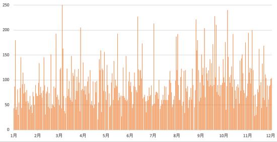 2014年は、これまで518時間・・・。ブログ毎日更新・継続に迷ったときに思い出すべき3つのこと