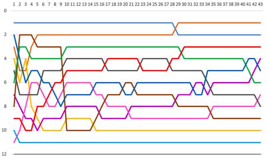 Excelグラフ、条件付き書式の応用ーチーム「Admiral」マラソンタイムの分析ー
