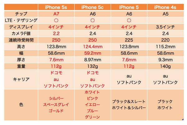IPhone5s 5c 5 4s